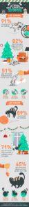 enquete animaux noel 2015